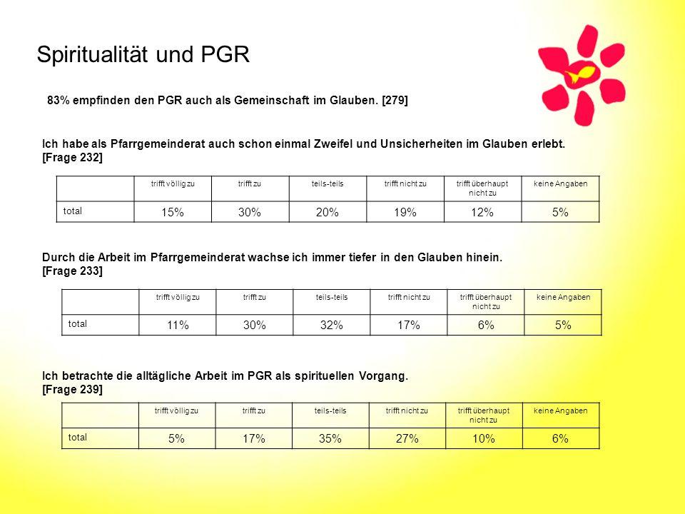 Spiritualität und PGR 83% empfinden den PGR auch als Gemeinschaft im Glauben. [279]